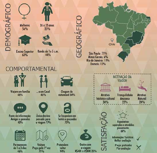perfil do turista - Jornal da Cidade