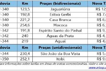 pedágios-de-acesso-a-Poços - Jornal da Cidade